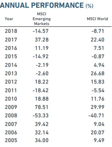 Emerging market returns table