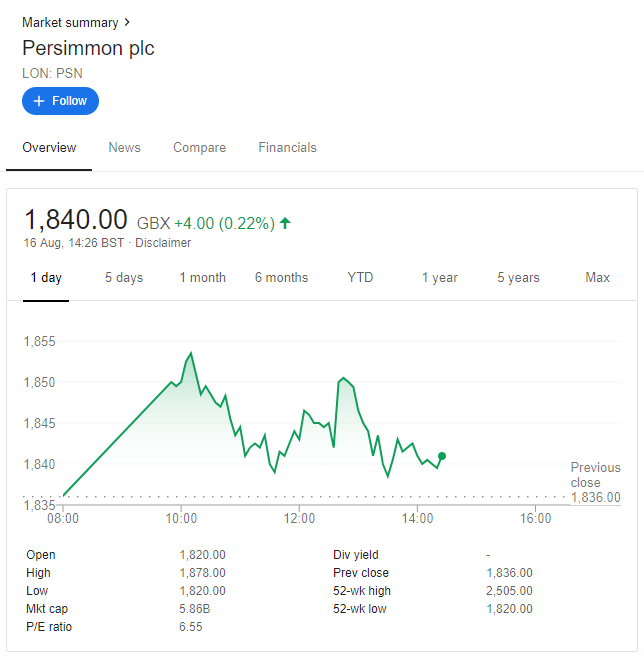 How to research share prices? Share price and share trend information can be found on Google Finance