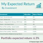 My Portfolio: Calculating my Expected Return