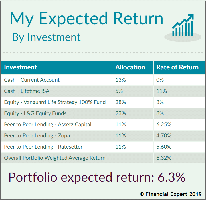 My expected return on my investment portfolio