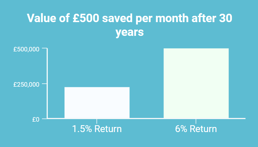 A Personal Finance Expert could double your returns