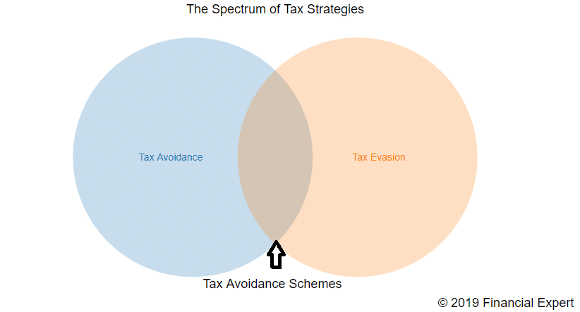 The grey area between tax avoidance and evasion is filled with morally dubious schemes that claim to be legal but rely upon aggressive interpretations of tax law that could be challenged.