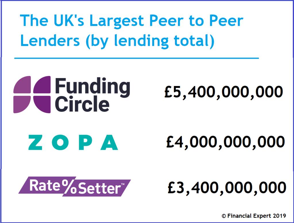 Investing in peer to peer lending platforms. Largest peer to peer lenders.