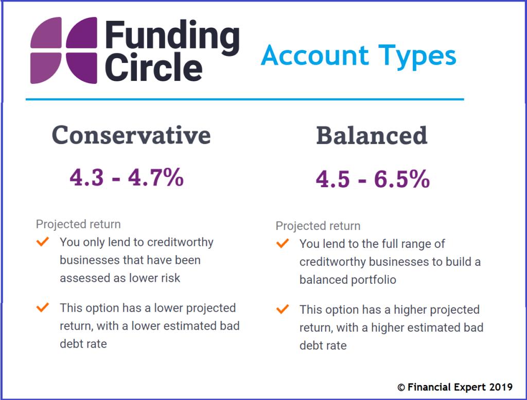 Which peer to peer lending platform is best?