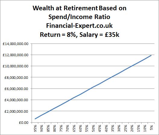 Retiring at 50